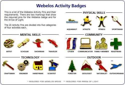Public Den 4: Webelos - Cub Scout Pack 52 (Sultan, Washington)